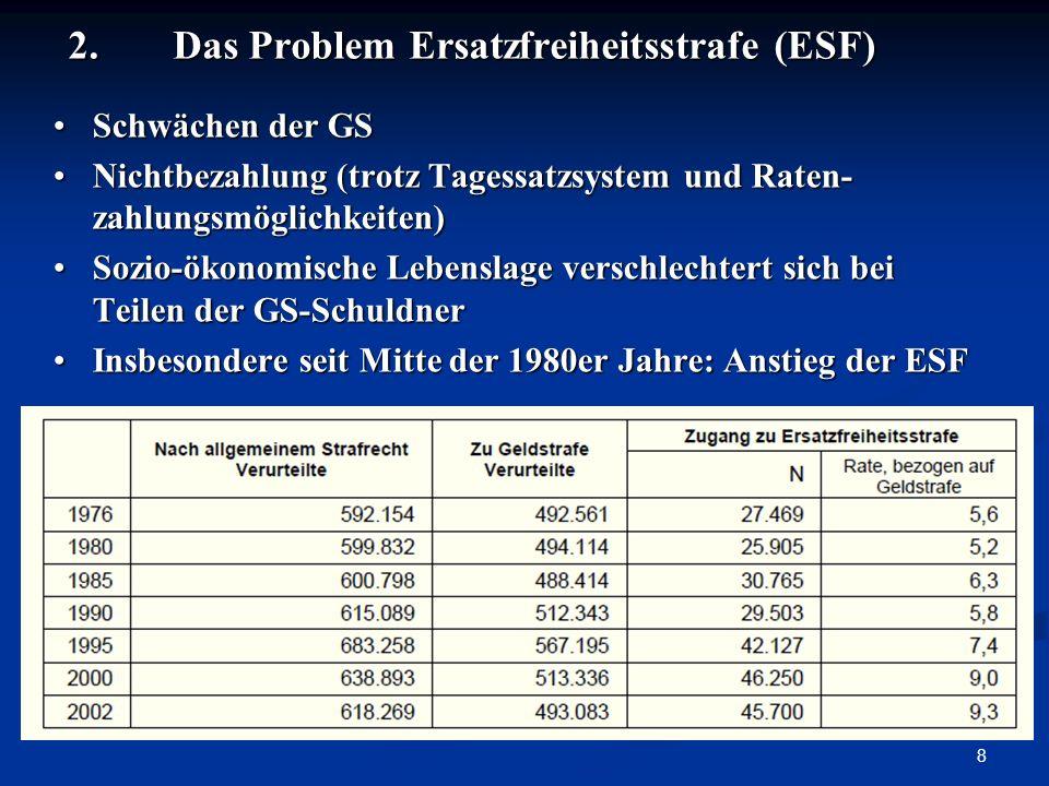 2. Das Problem Ersatzfreiheitsstrafe (ESF)