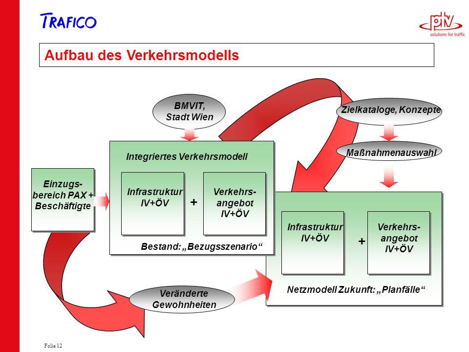 Aufbau des Verkehrsmodells