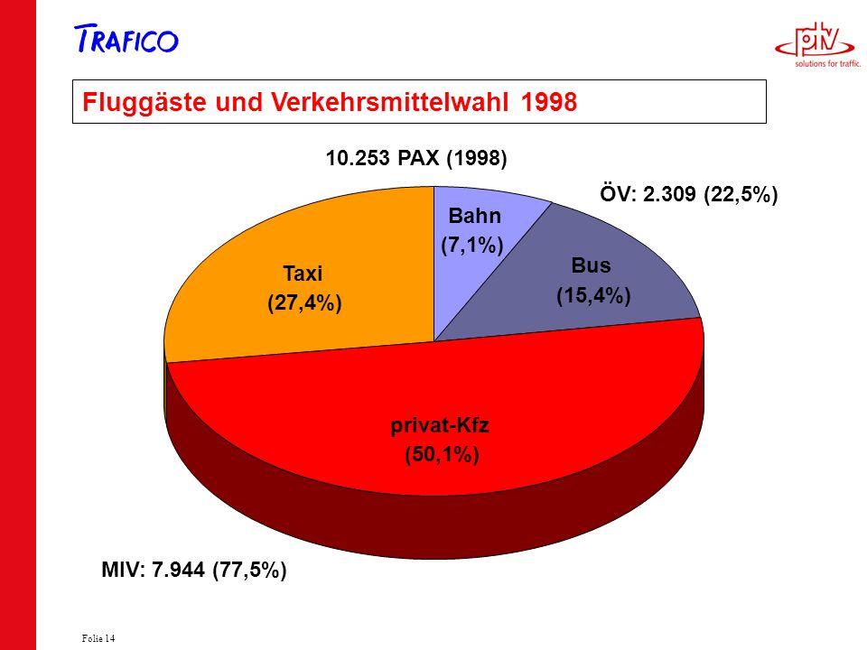Fluggäste und Verkehrsmittelwahl 1998