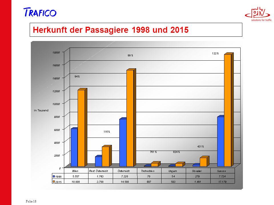 Herkunft der Passagiere 1998 und 2015