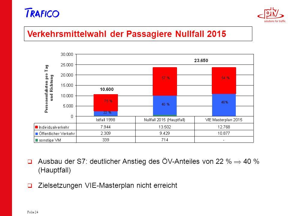 Verkehrsmittelwahl der Passagiere Nullfall 2015