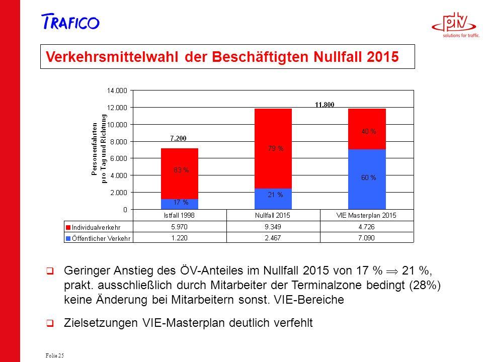 Verkehrsmittelwahl der Beschäftigten Nullfall 2015