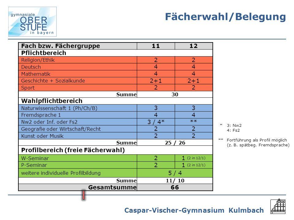 Fächerwahl/Belegung Fach bzw. Fächergruppe 11 12 Pflichtbereich 2 4