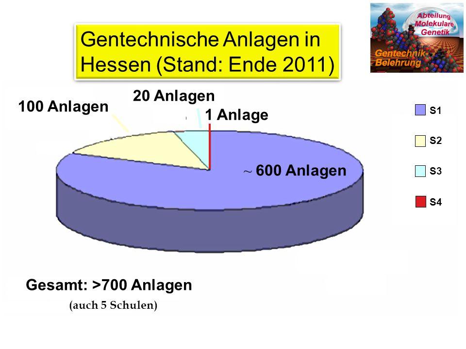 Gentechnische Anlagen in Hessen (Stand: Ende 2011)