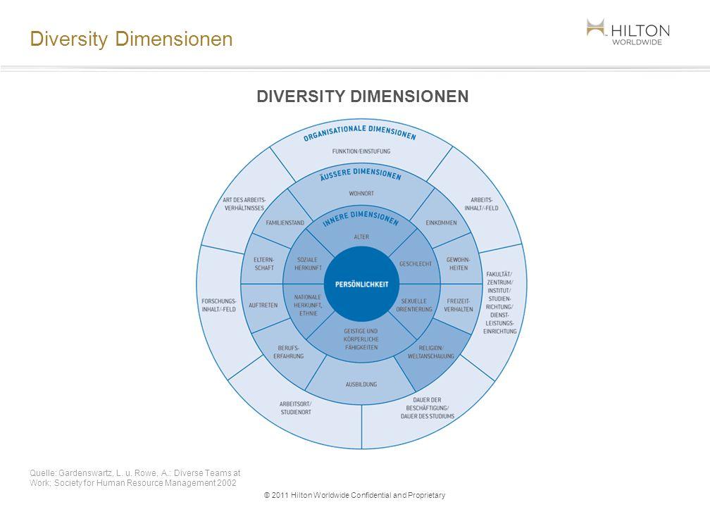 Diversity Dimensionen