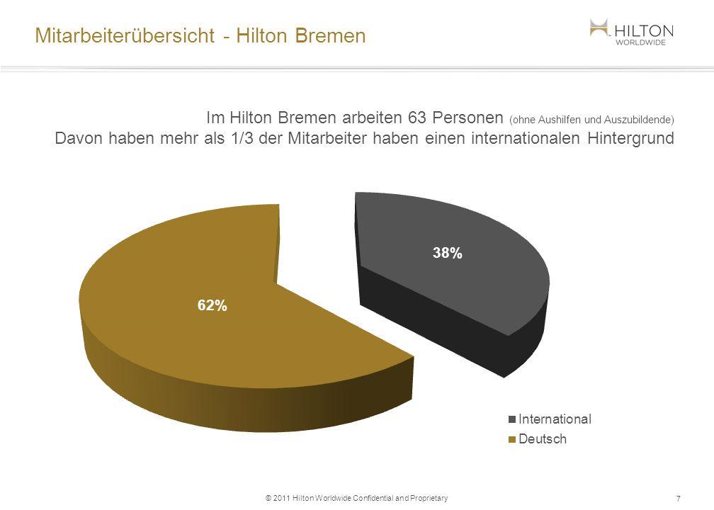 Gästeaufteilung TOP 5 - Hilton Bremen