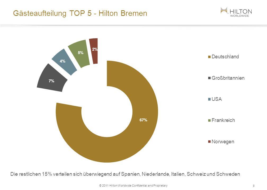 Hilton Worldwide Wussten Sie, dass zur Hilton Wolrdwide-Family 10 verschiedene Hotelmarken gehören