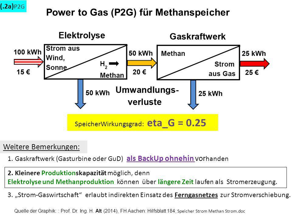 Power to Gas (P2G) für Methanspeicher