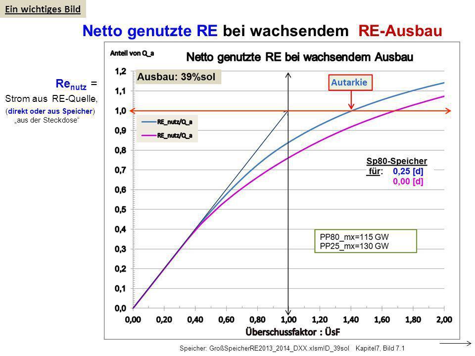 Netto genutzte RE bei wachsendem RE-Ausbau