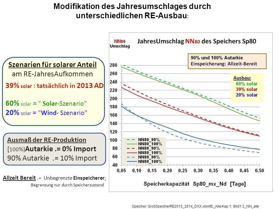 Modifikation des Jahresumschlages durch unterschiedlichen RE-Ausbau: