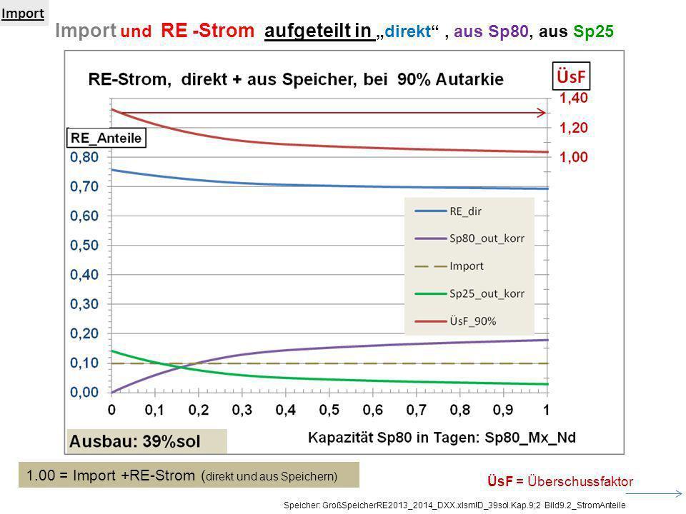 """Import und RE -Strom aufgeteilt in """"direkt , aus Sp80, aus Sp25"""
