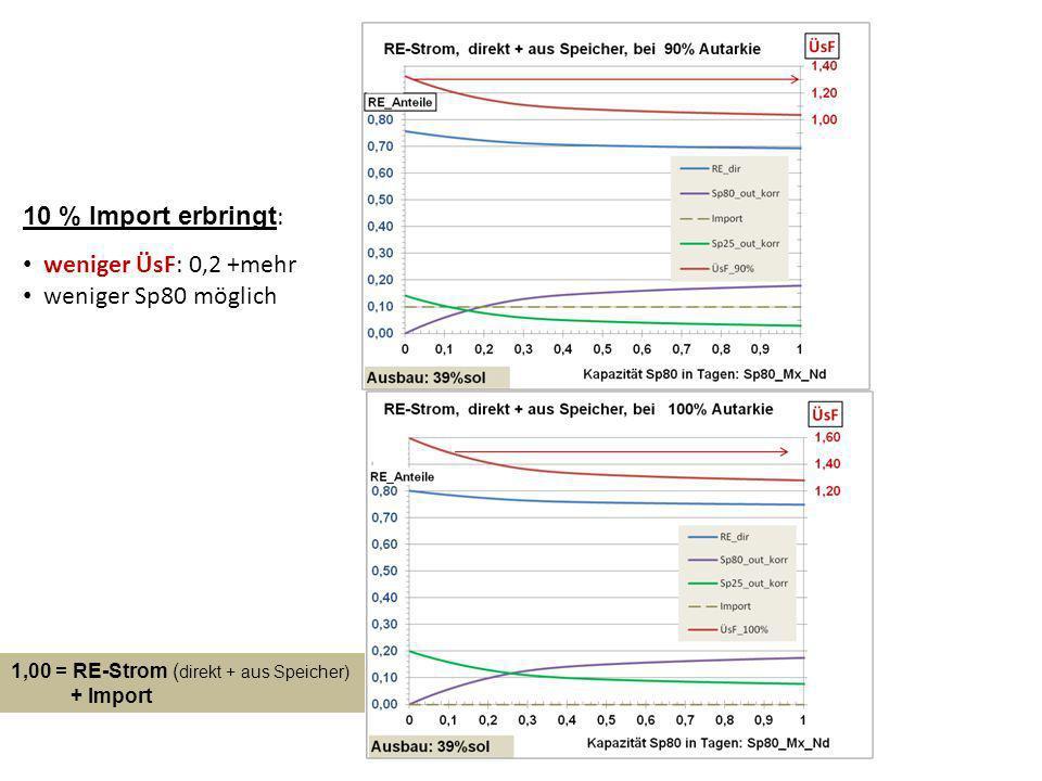 10 % Import erbringt: weniger ÜsF: 0,2 +mehr weniger Sp80 möglich