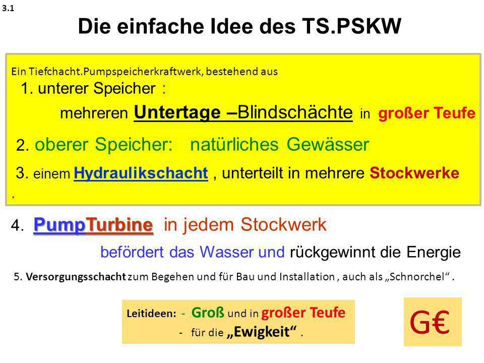 Die einfache Idee des TS.PSKW