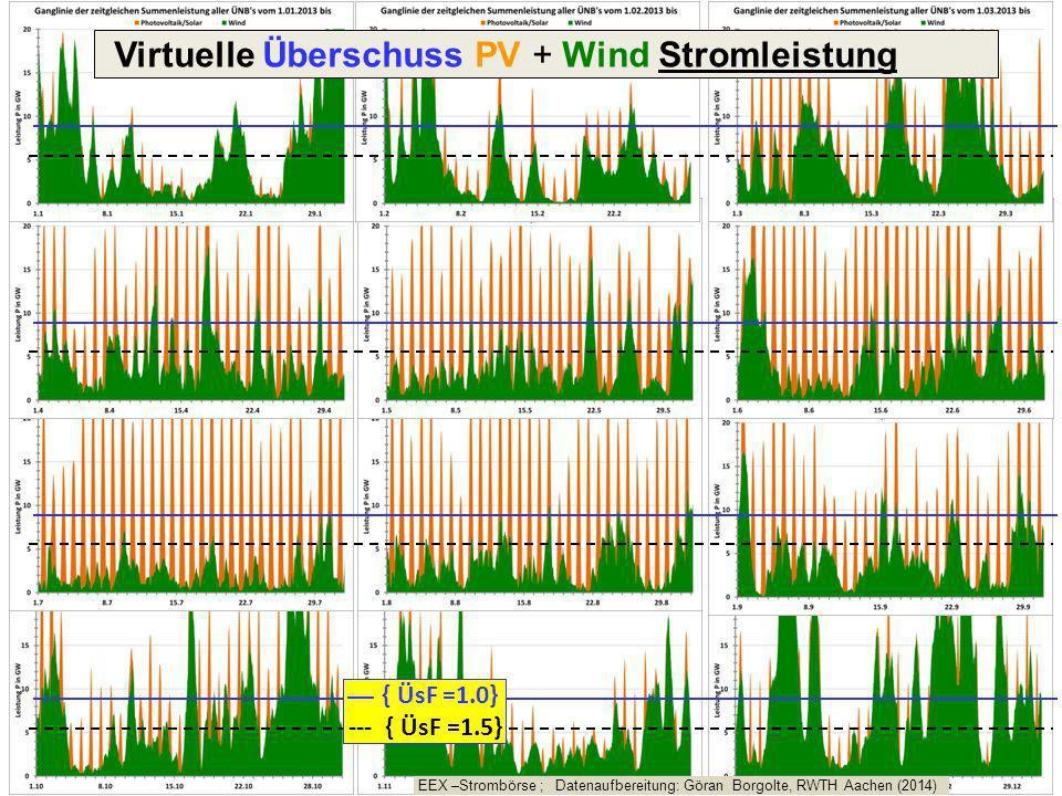 Virtuelle Überschuss PV + Wind Stromleistung