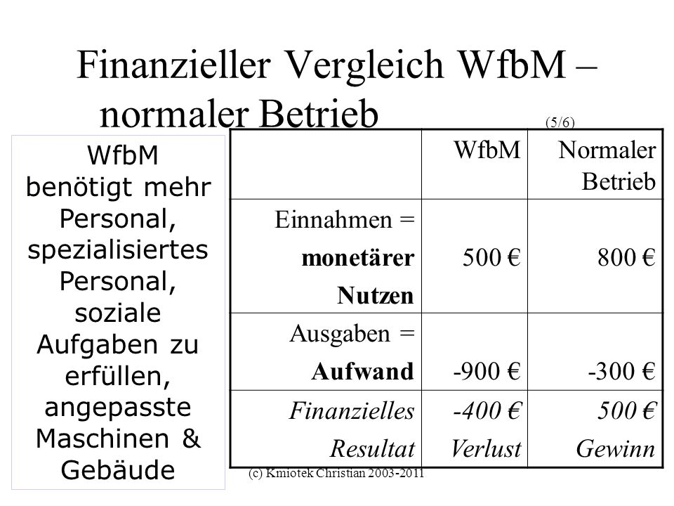 Finanzieller Vergleich WfbM – normaler Betrieb (5/6)