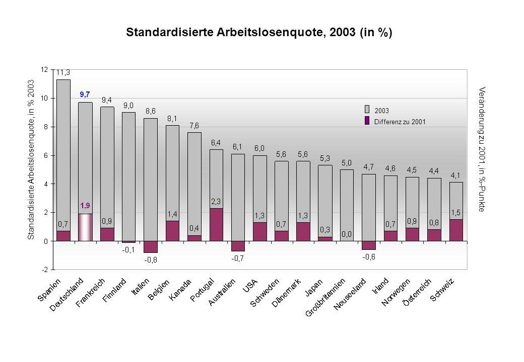 Standardisierte Arbeitslosenquote, 2003 (in %)