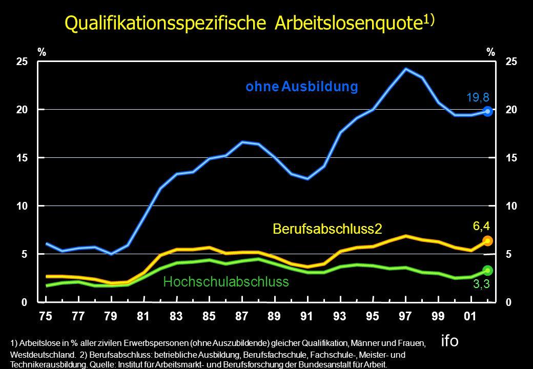 Qualifikationsspezifische Arbeitslosenquote1)
