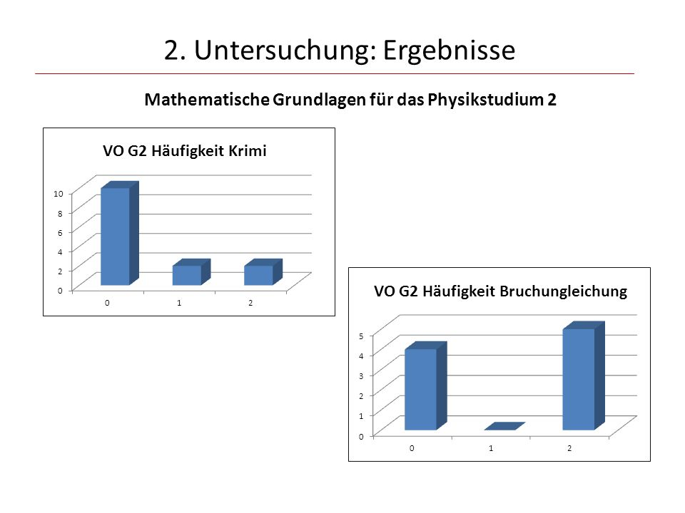 2. Untersuchung: Ergebnisse