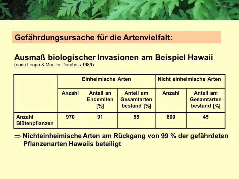 Gefährdungsursache für die Artenvielfalt: