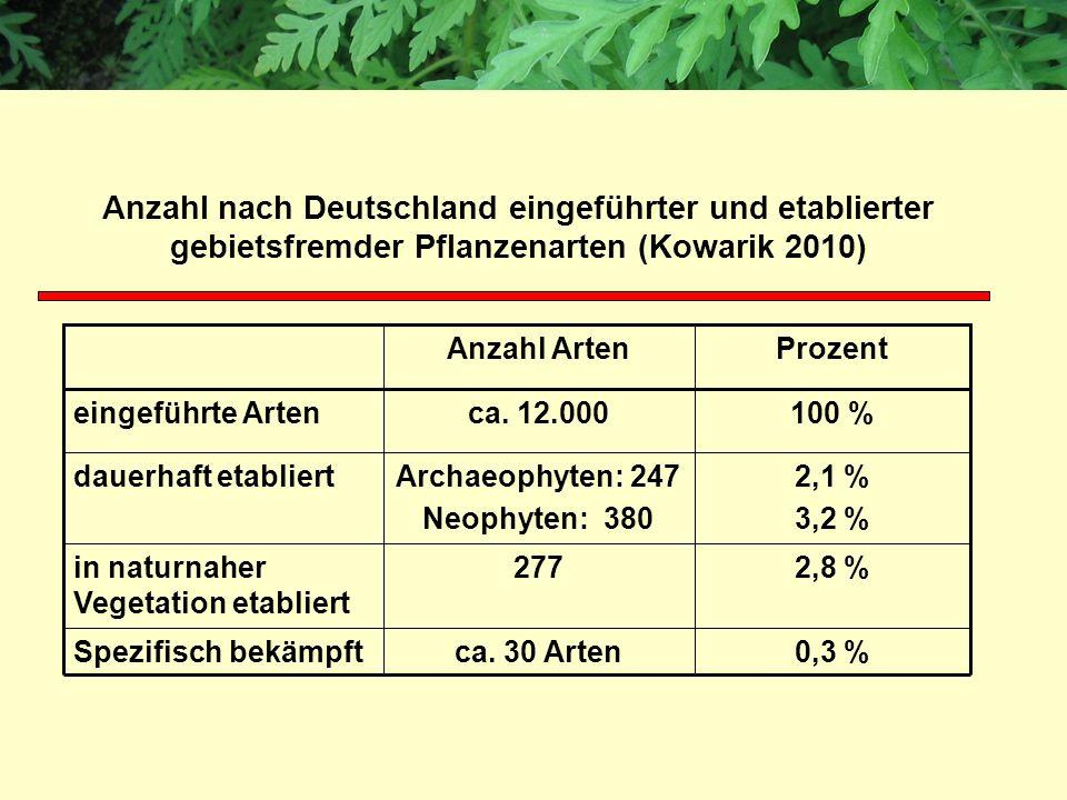 Anzahl nach Deutschland eingeführter und etablierter gebietsfremder Pflanzenarten (Kowarik 2010)