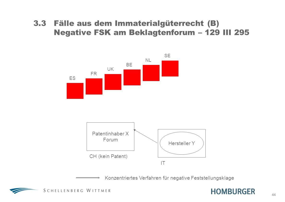 31. März 2017 3.3 Fälle aus dem Immaterialgüterrecht (B) Negative FSK am Beklagtenforum – 129 III 295.