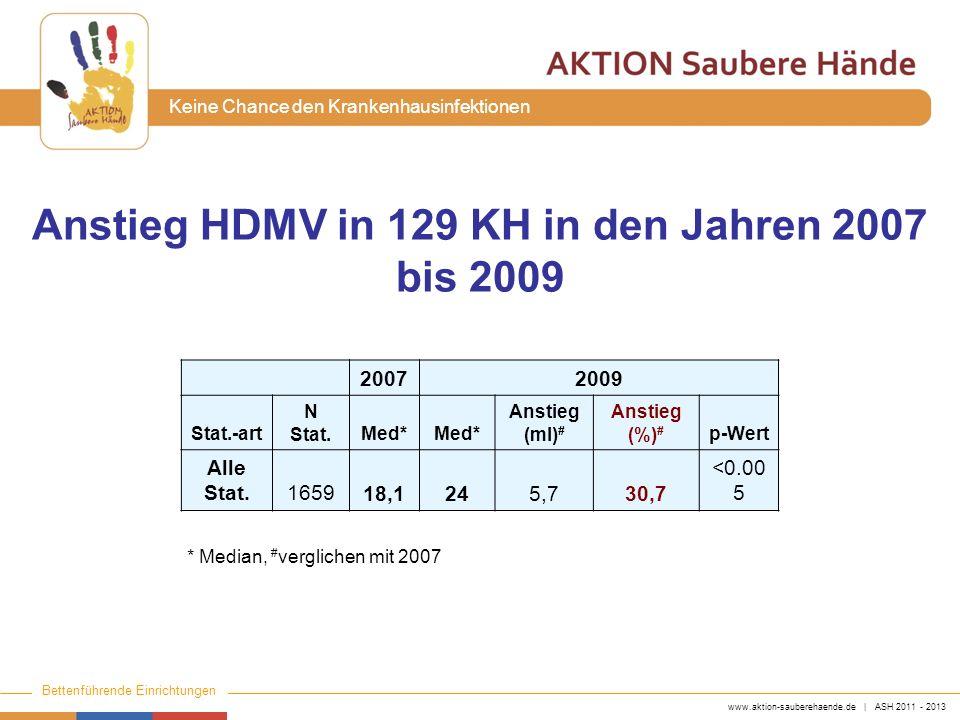 Anstieg HDMV in 129 KH in den Jahren 2007 bis 2009