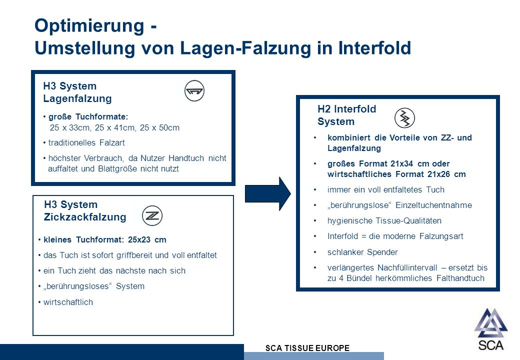 Optimierung - Umstellung von Lagen-Falzung in Interfold