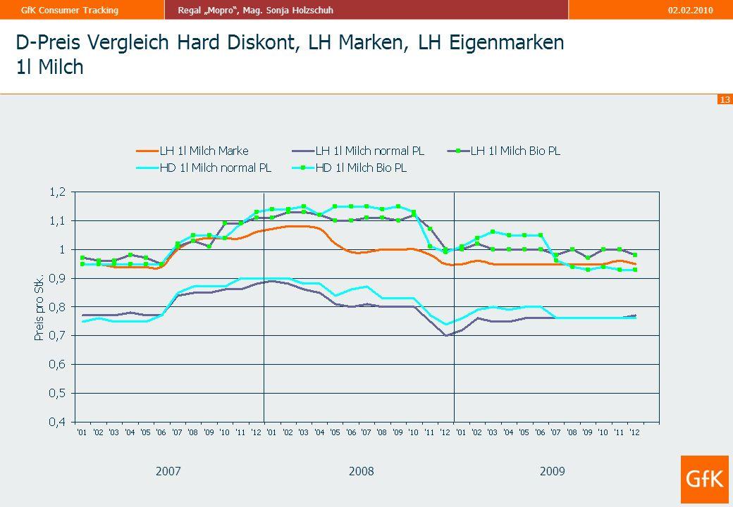 D-Preis Vergleich Hard Diskont, LH Marken, LH Eigenmarken 1l Milch