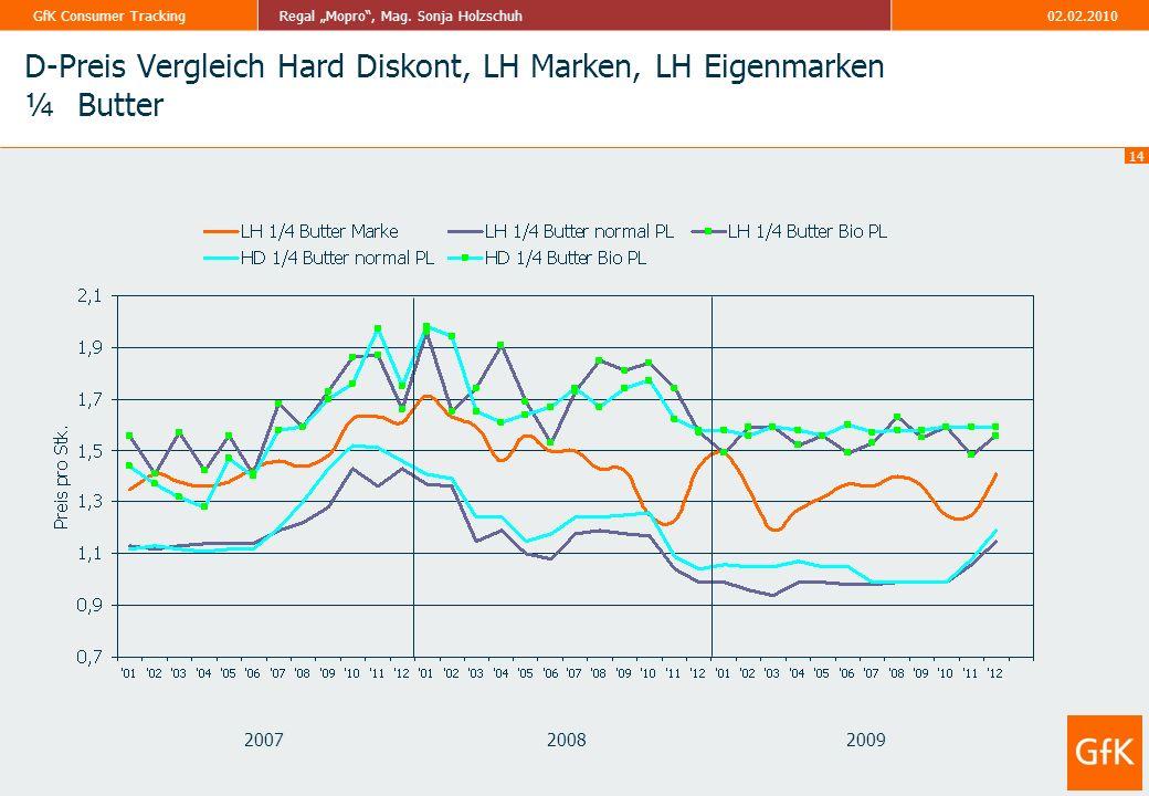 D-Preis Vergleich Hard Diskont, LH Marken, LH Eigenmarken ¼ Butter