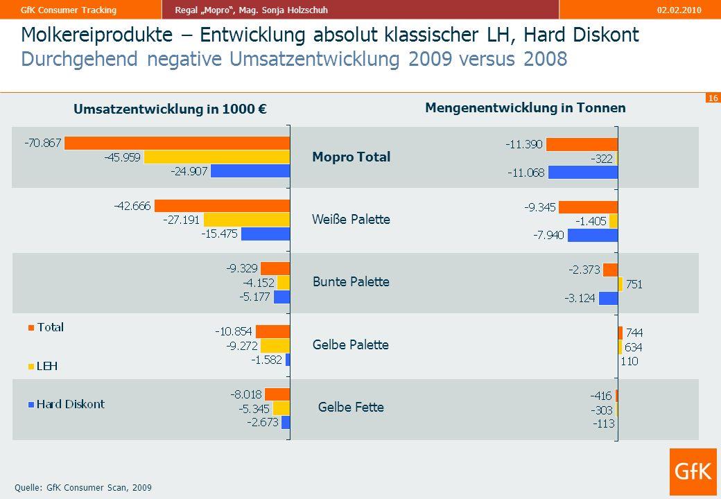 Umsatzentwicklung in 1000 € Mengenentwicklung in Tonnen