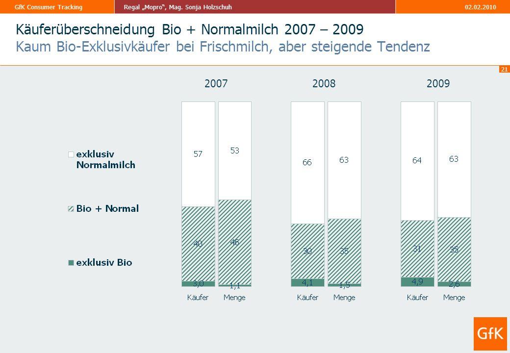 Käuferüberschneidung Bio + Normalmilch 2007 – 2009 Kaum Bio-Exklusivkäufer bei Frischmilch, aber steigende Tendenz