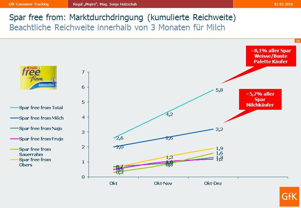 Spar free from: Marktdurchdringung (kumulierte Reichweite) Beachtliche Reichweite innerhalb von 3 Monaten für Milch