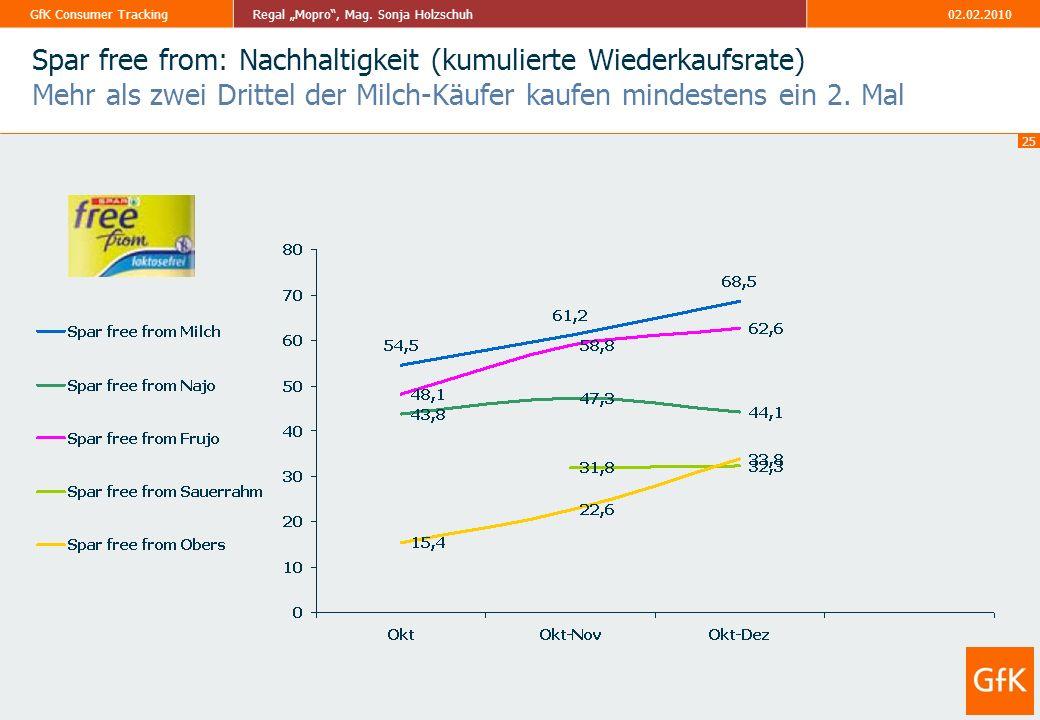 Spar free from: Nachhaltigkeit (kumulierte Wiederkaufsrate) Mehr als zwei Drittel der Milch-Käufer kaufen mindestens ein 2.