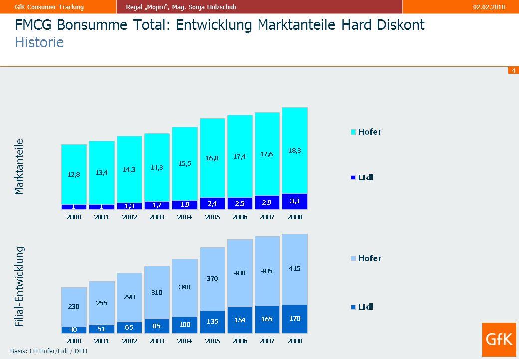 FMCG Bonsumme Total: Entwicklung Marktanteile Hard Diskont Historie