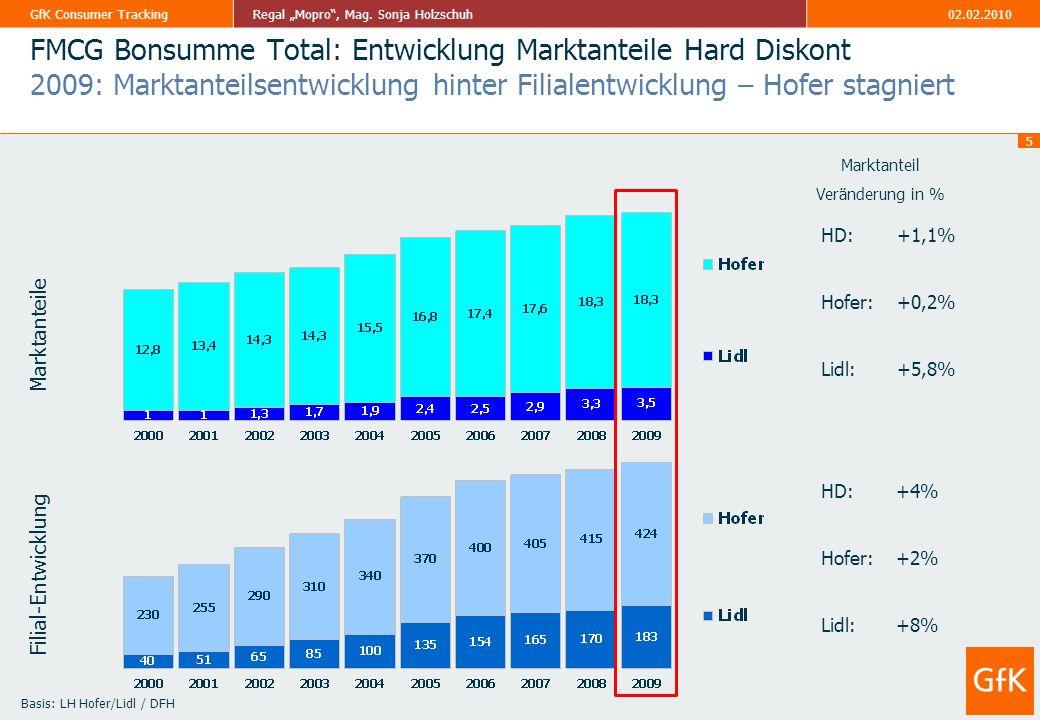 FMCG Bonsumme Total: Entwicklung Marktanteile Hard Diskont 2009: Marktanteilsentwicklung hinter Filialentwicklung – Hofer stagniert