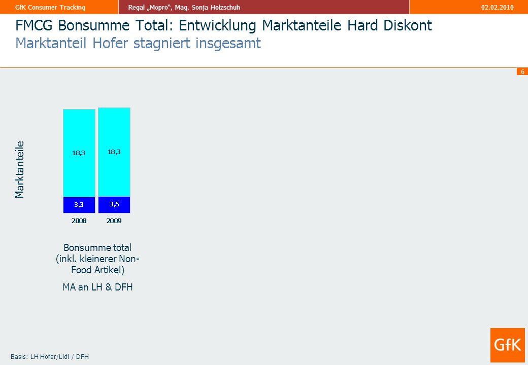 FMCG Bonsumme Total: Entwicklung Marktanteile Hard Diskont