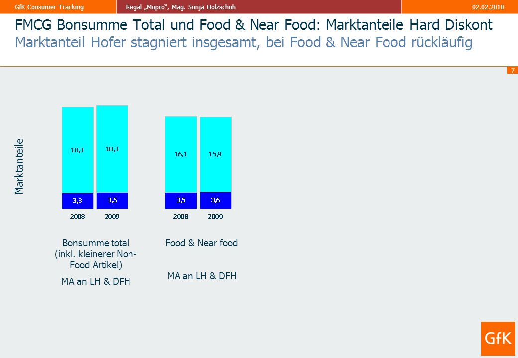FMCG Bonsumme Total und Food & Near Food: Marktanteile Hard Diskont