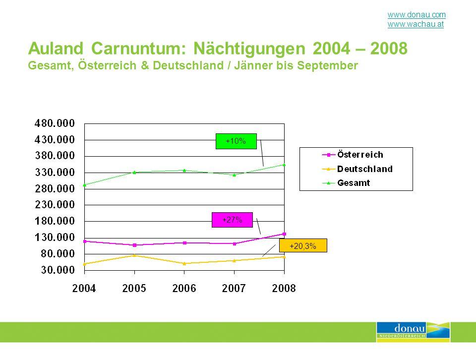 Auland Carnuntum: Nächtigungen 2004 – 2008 Gesamt, Österreich & Deutschland / Jänner bis September