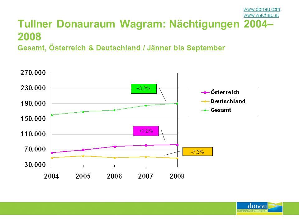 Tullner Donauraum Wagram: Nächtigungen 2004–2008 Gesamt, Österreich & Deutschland / Jänner bis September