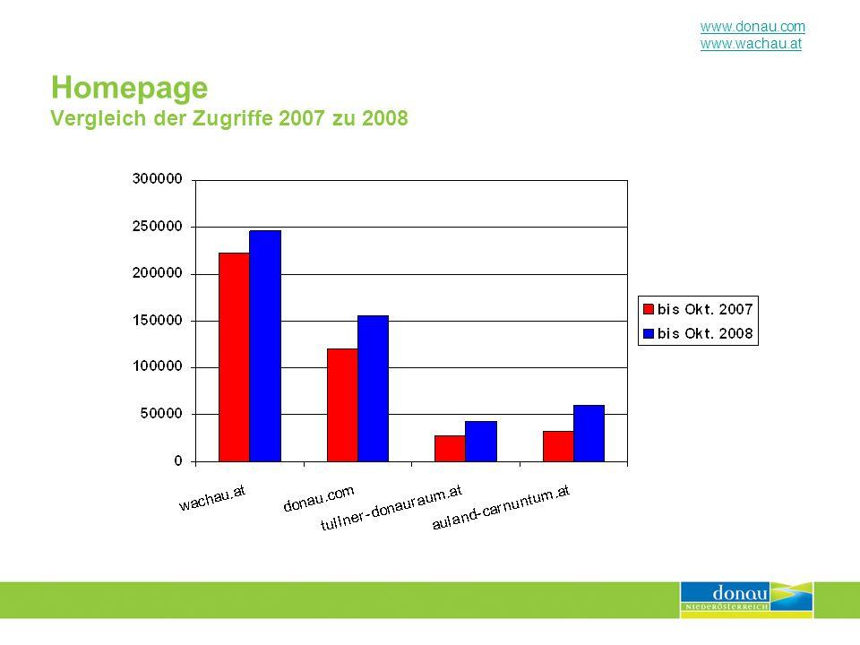 Homepage Vergleich der Zugriffe 2007 zu 2008