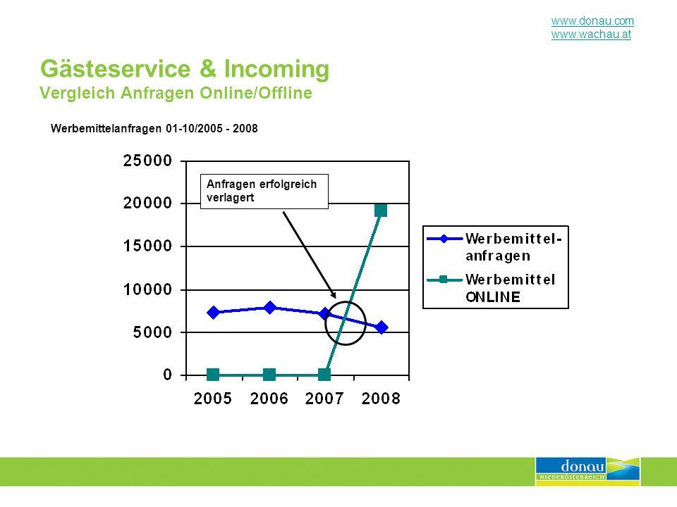 Gästeservice & Incoming Vergleich Anfragen Online/Offline
