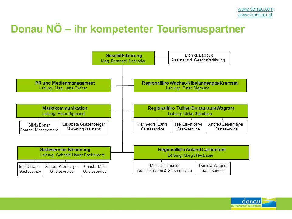 Donau NÖ – ihr kompetenter Tourismuspartner