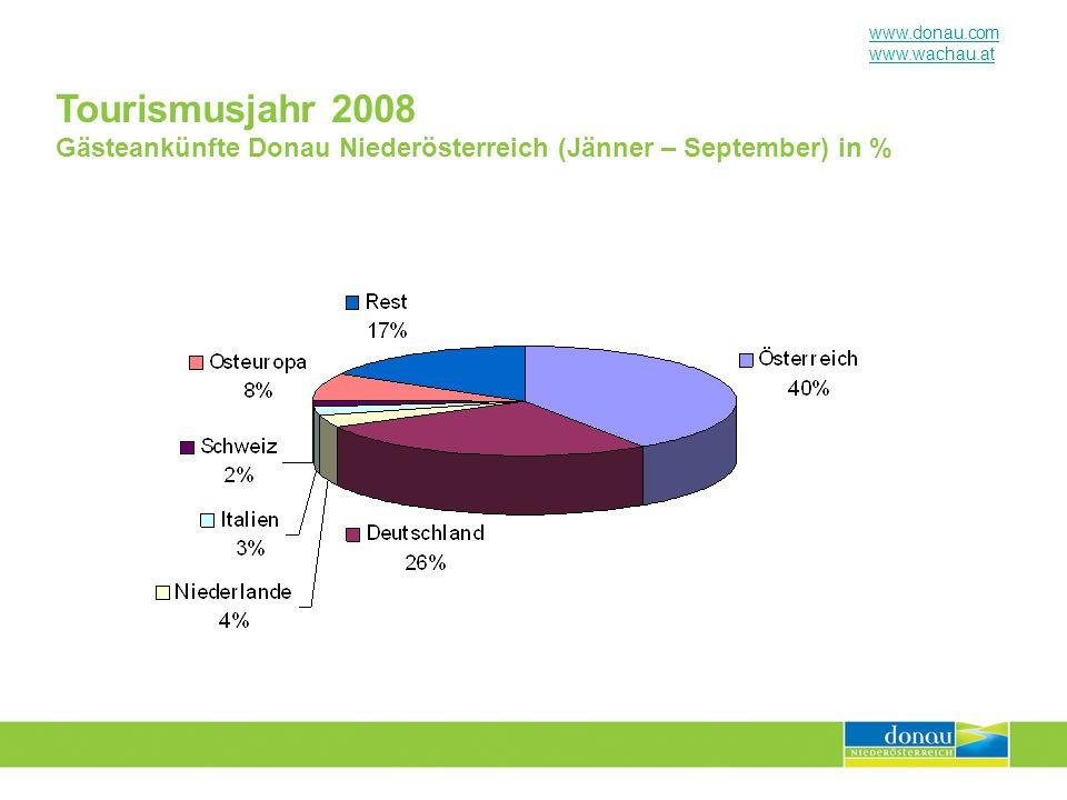 Tourismusjahr 2008 Gästeankünfte Donau Niederösterreich (Jänner – September) in %