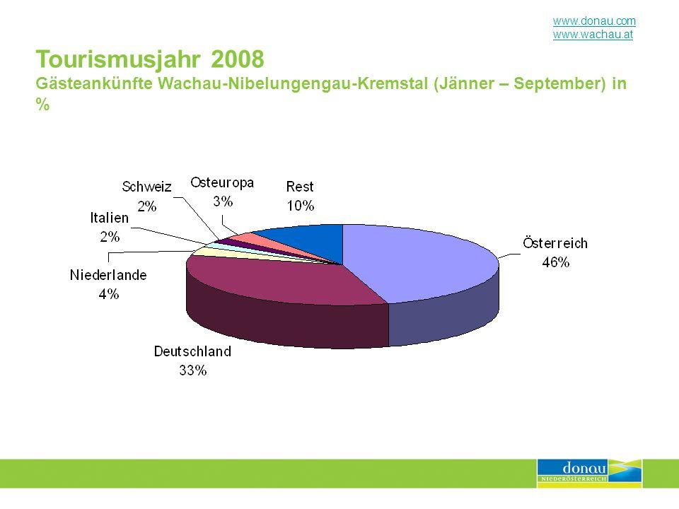 Tourismusjahr 2008 Gästeankünfte Wachau-Nibelungengau-Kremstal (Jänner – September) in %
