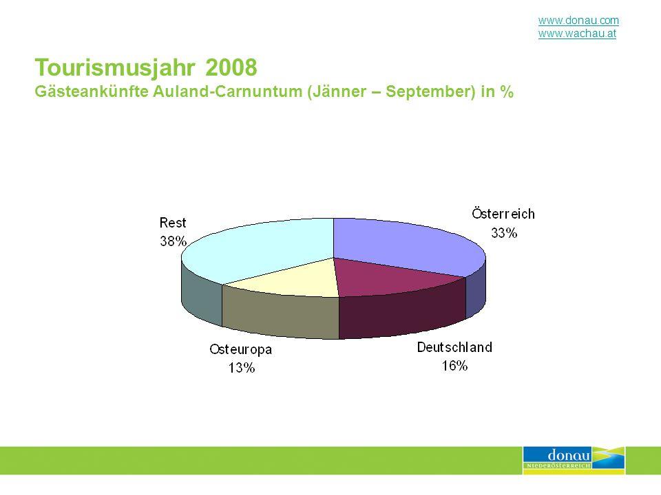 Tourismusjahr 2008 Gästeankünfte Auland-Carnuntum (Jänner – September) in %