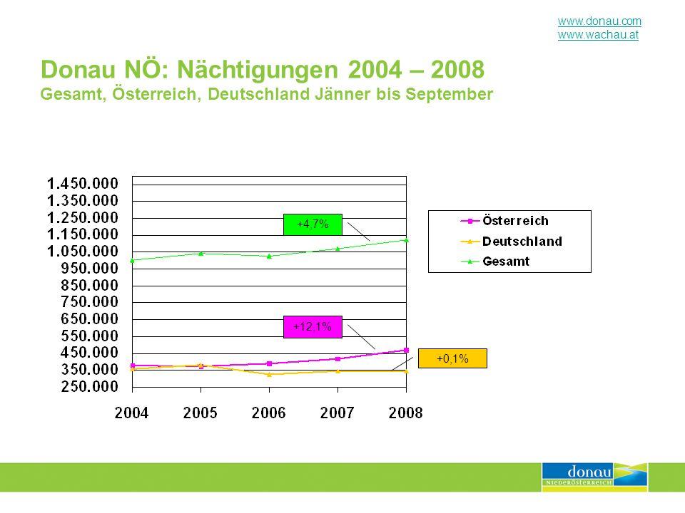 Donau NÖ: Nächtigungen 2004 – 2008 Gesamt, Österreich, Deutschland Jänner bis September
