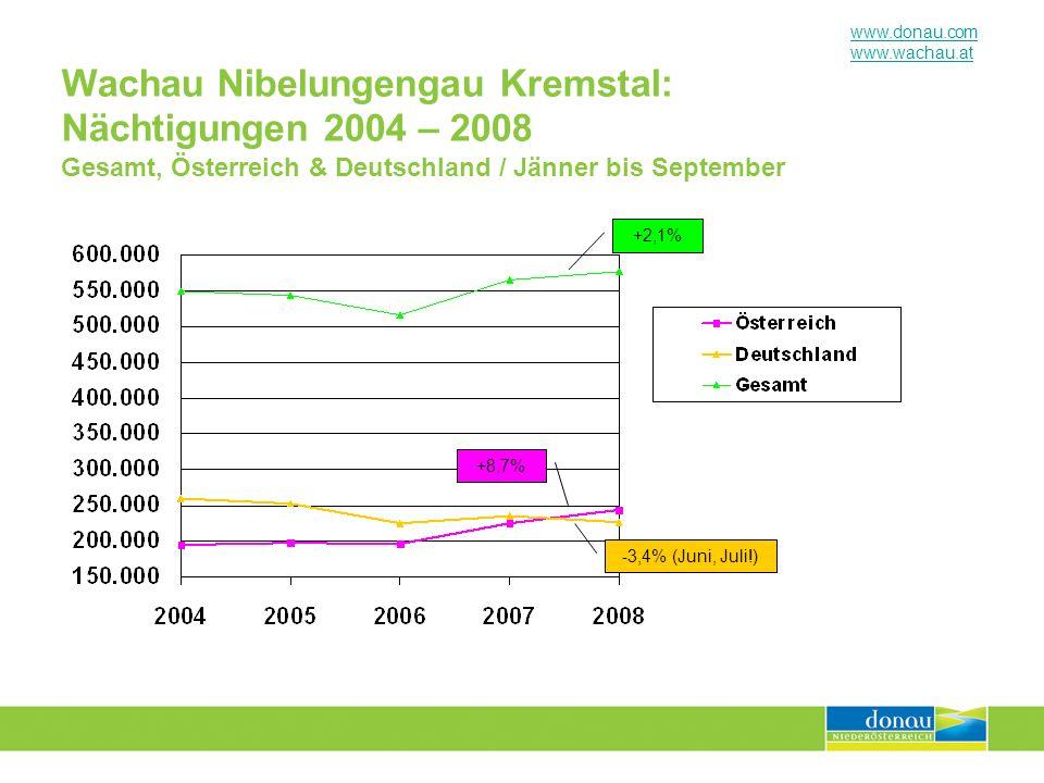 Wachau Nibelungengau Kremstal: Nächtigungen 2004 – 2008 Gesamt, Österreich & Deutschland / Jänner bis September
