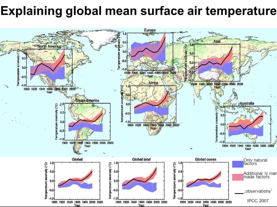 Explaining global mean surface air temperature