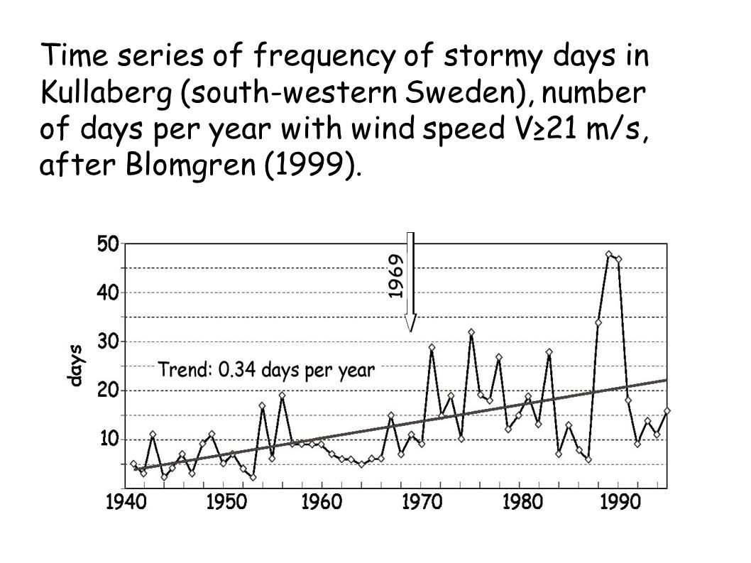 Time series of frequency of stormy days in Kullaberg (south-western Sweden), number of days per year with wind speed V≥21 m/s, after Blomgren (1999).