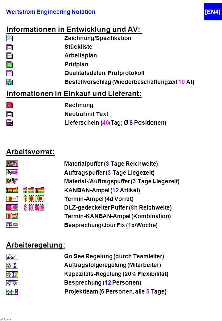 Informationen in Entwicklung und AV: